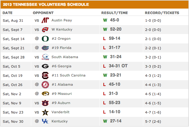 Tennessee Volunteer 2013 schedule
