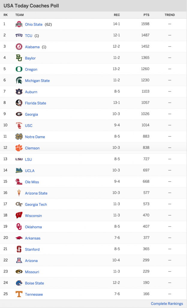 Tennessee Volunteers 2015 Coaches Poll
